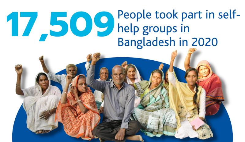 17509 People took part in self-help groups in Bangladesh in 2020