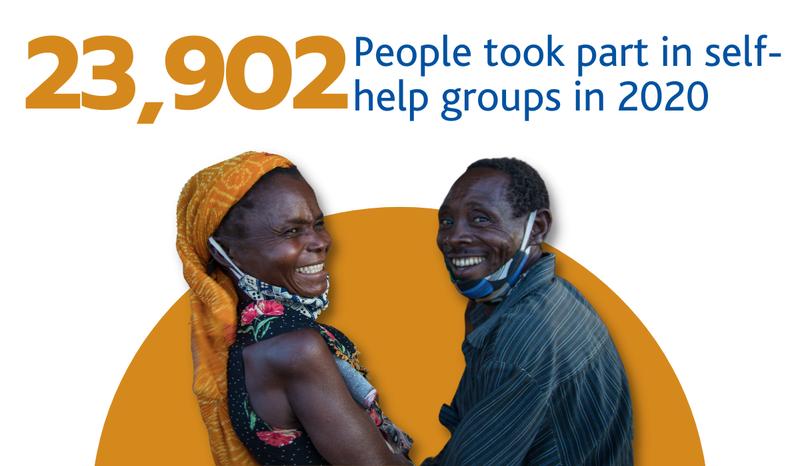 23,902 People took part in self-help groups in 2020