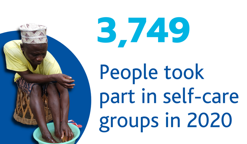 3749 People took part in self-care groups in 2020