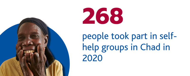 268 people took part in self-help groups in Chad in 2020