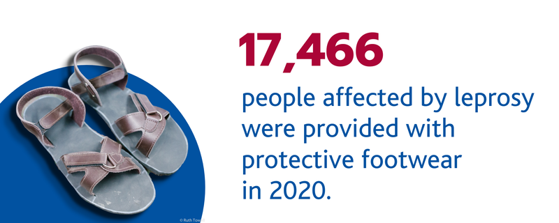 Protective Footwear (117,466 people affected by leprosy were provided with protective footwear in 2020.).png