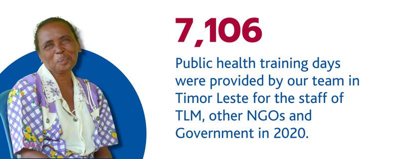 7,106 Public health training days were provided by our team in Timor Leste for the staff of TLM, other NGOs and Government in 2020.